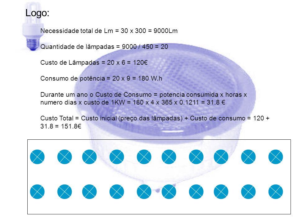LÂMPADAS INCANDESCENTES 60W – –Necessidade total de Lm = 30×300=9000 – –Quantidade de lâmpadas = 9000 / 720=12 – –Custo das Lâmpadas = 12 x 0.75 = 8.40 – –Consumo de potência =12×60W = 720W – –Durante um ano o Custo de Consumo = potencia consumida x horas x numero dias x custo de 1KW = 720×4×365×0.1211 =127.3 – –Custo Total = Custo inicial (preço das lâmpadas) + Custo de consumo = 8.40+127.3 =135.7