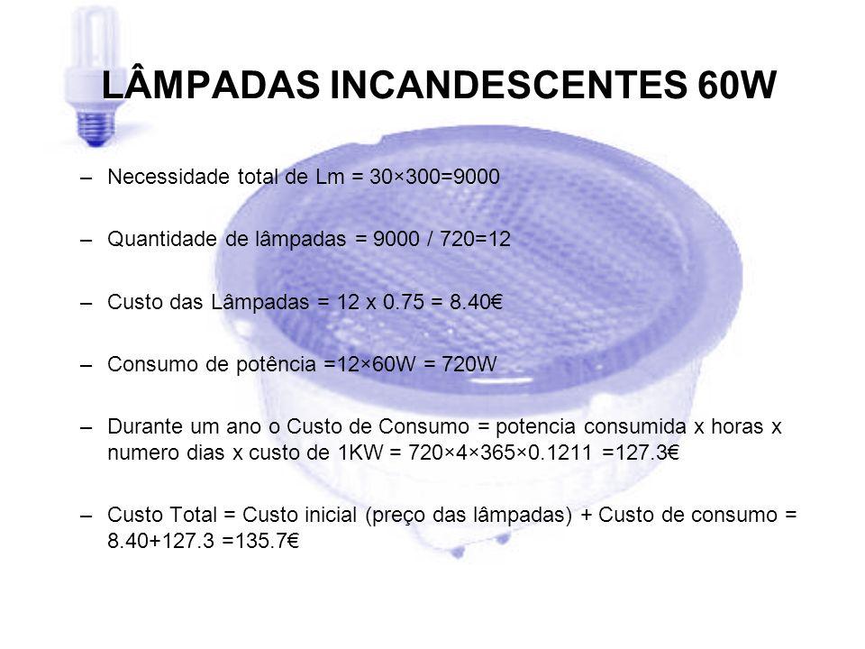 LÂMPADAS INCANDESCENTES 60W – –Necessidade total de Lm = 30×300=9000 – –Quantidade de lâmpadas = 9000 / 720=12 – –Custo das Lâmpadas = 12 x 0.75 = 8.4
