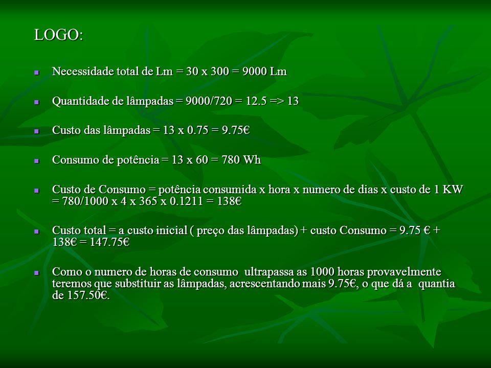 LOGO: Necessidade total de Lm = 30 x 300 = 9000 Lm Necessidade total de Lm = 30 x 300 = 9000 Lm Quantidade de lâmpadas = 9000/720 = 12.5 => 13 Quantid