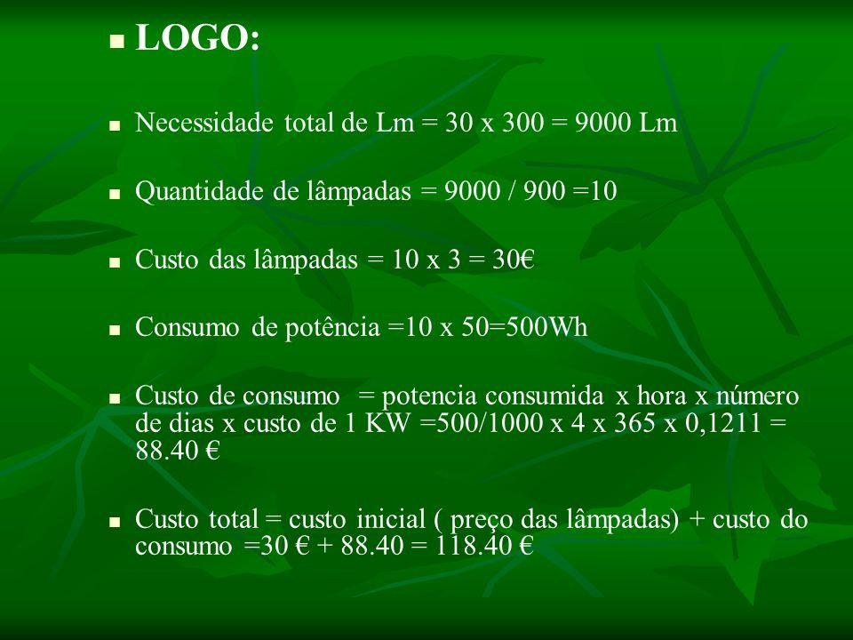 LOGO: Necessidade total de Lm = 30 x 300 = 9000 Lm Quantidade de lâmpadas = 9000 / 900 =10 Custo das lâmpadas = 10 x 3 = 30 Consumo de potência =10 x