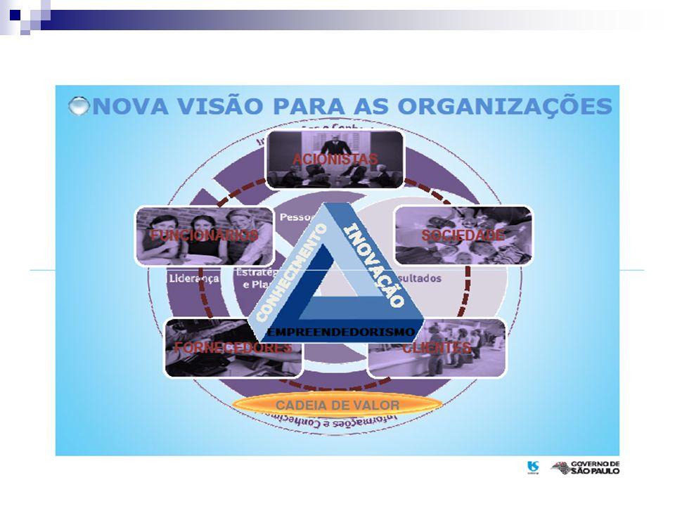 Partes interessadas Indivíduo ou grupo de indivíduos com interesse comum no desempenho da organização e no ambiente em que opera.