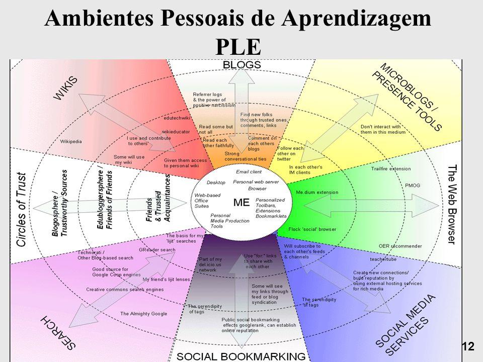 Free Powerpoint Templates Page 12 Ambientes Pessoais de Aprendizagem PLE