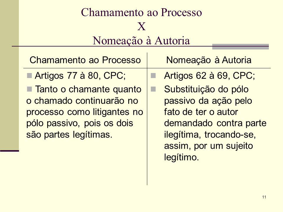 11 Chamamento ao Processo X Nomeação à Autoria Chamamento ao ProcessoNomeação à Autoria Artigos 77 à 80, CPC; Tanto o chamante quanto o chamado contin