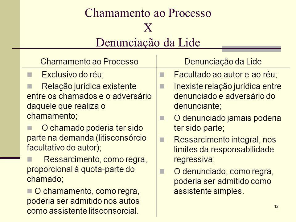 12 Chamamento ao Processo X Denunciação da Lide Chamamento ao ProcessoDenunciação da Lide Exclusivo do réu; Relação jurídica existente entre os chamad