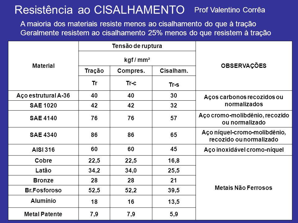 Prof Valentino Corrêa Resistência ao CISALHAMENTO A maioria dos materiais resiste menos ao cisalhamento do que à tração Geralmente resistem ao cisalha