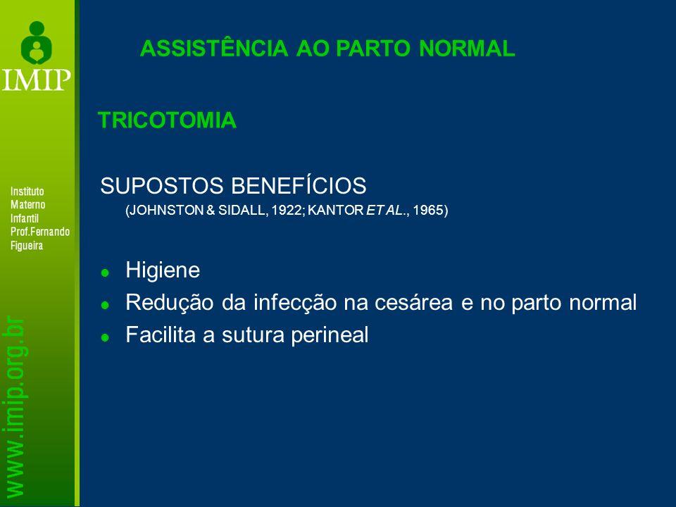 ASSISTÊNCIA AO PARTO NORMAL SUPOSTOS BENEFÍCIOS (JOHNSTON & SIDALL, 1922; KANTOR ET AL., 1965) Higiene Redução da infecção na cesárea e no parto norma