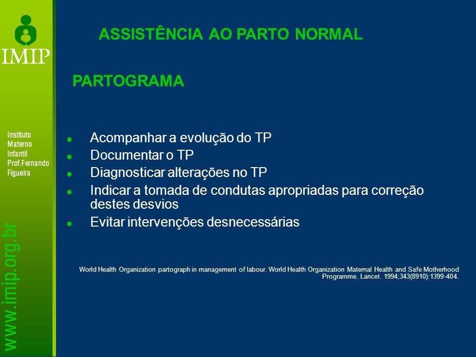 PARTOGRAMA ASSISTÊNCIA AO PARTO NORMAL Acompanhar a evolução do TP Documentar o TP Diagnosticar alterações no TP Indicar a tomada de condutas apropria