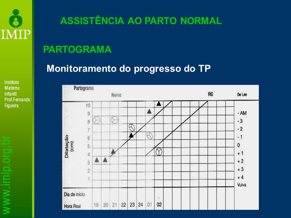 ASSISTÊNCIA AO PARTO NORMAL PARTOGRAMA Monitoramento do progresso do TP