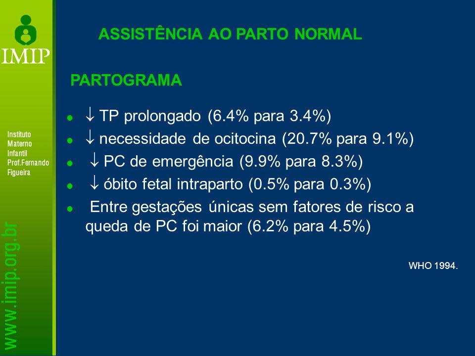 TP prolongado (6.4% para 3.4%) necessidade de ocitocina (20.7% para 9.1%) PC de emergência (9.9% para 8.3%) óbito fetal intraparto (0.5% para 0.3%) En