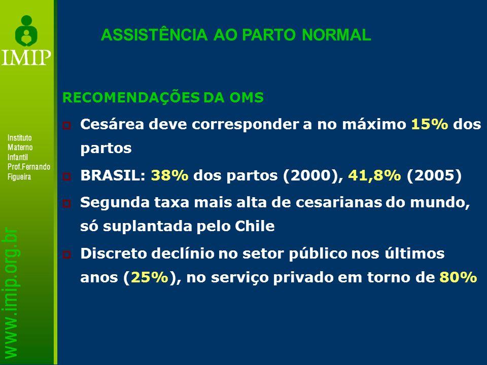 RECOMENDAÇÕES DA OMS Cesárea deve corresponder a no máximo 15% dos partos BRASIL: 38% dos partos (2000), 41,8% (2005) Segunda taxa mais alta de cesari