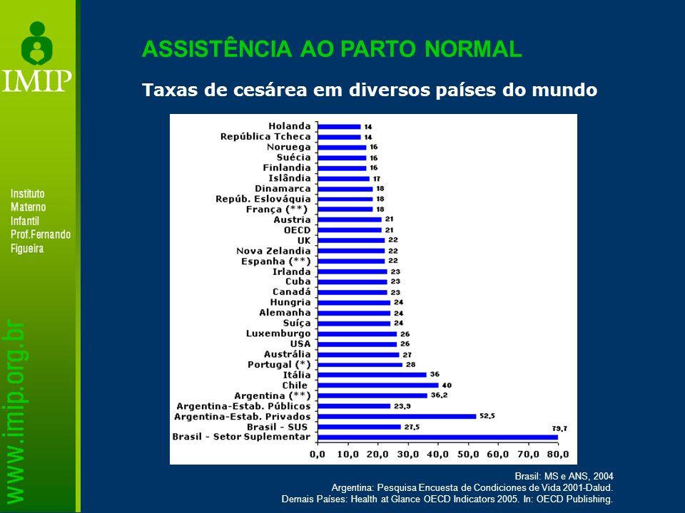 Taxas de cesárea em diversos países do mundo Brasil: MS e ANS, 2004 Argentina: Pesquisa Encuesta de Condiciones de Vida 2001-Dalud. Demais Países: Hea