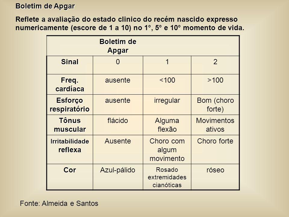 Boletim de Apgar Reflete a avaliação do estado clinico do recém nascido expresso numericamente (escore de 1 a 10) no 1°, 5° e 10° momento de vida. Bol