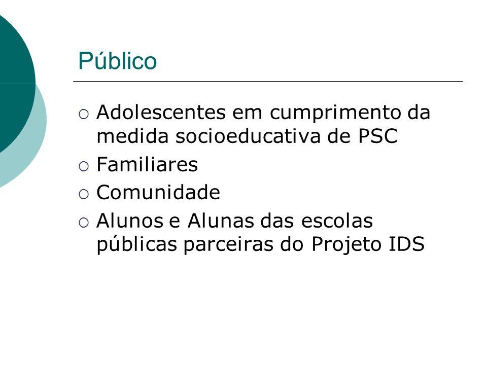 Público Adolescentes em cumprimento da medida socioeducativa de PSC Familiares Comunidade Alunos e Alunas das escolas públicas parceiras do Projeto IDS