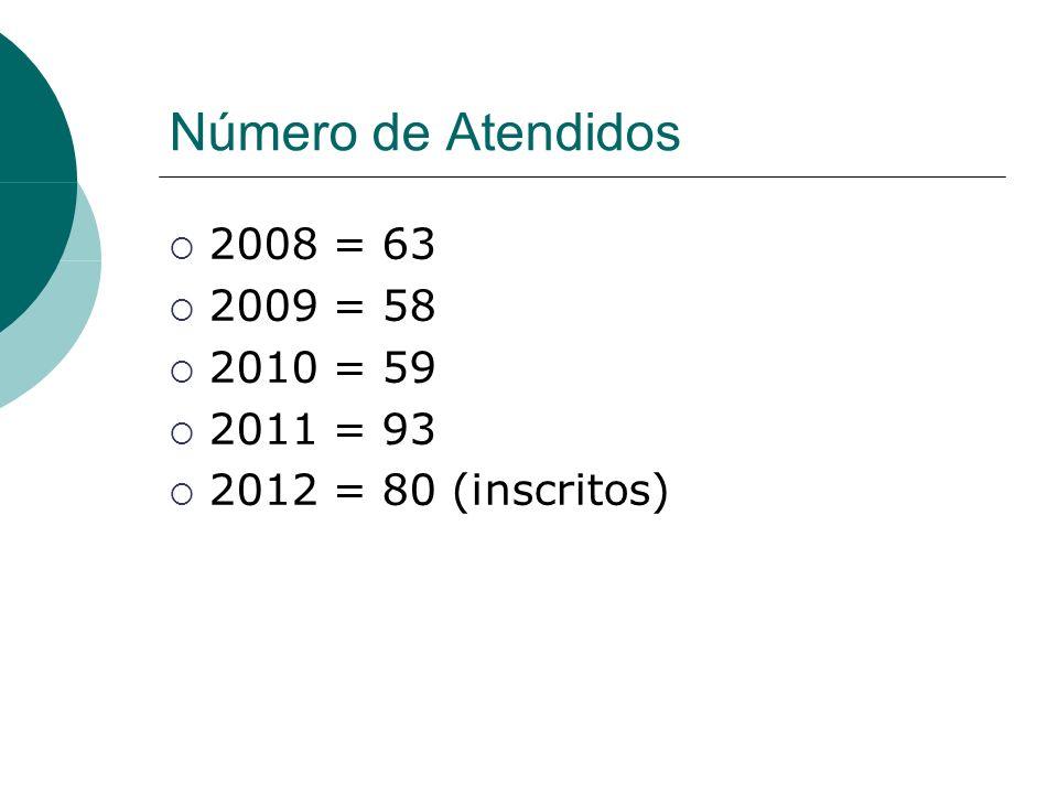 Número de Atendidos 2008 = 63 2009 = 58 2010 = 59 2011 = 93 2012 = 80 (inscritos)