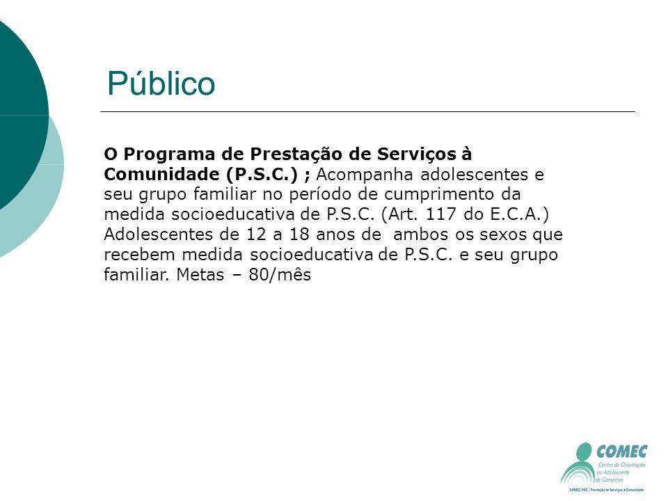 Público O Programa de Prestação de Serviços à Comunidade (P.S.C.) ; Acompanha adolescentes e seu grupo familiar no período de cumprimento da medida socioeducativa de P.S.C.