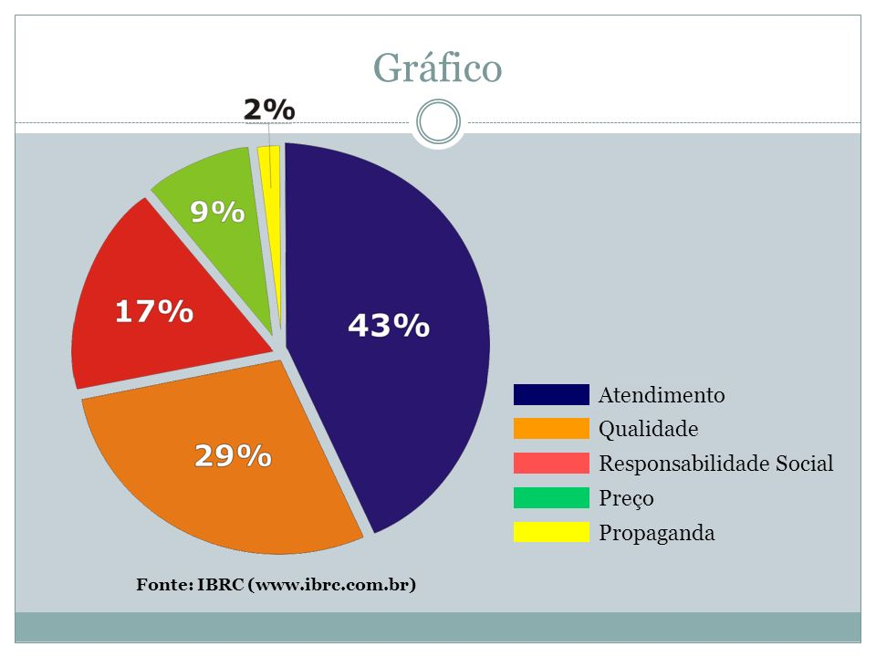Gráfico Atendimento Qualidade Responsabilidade Social Preço Propaganda Fonte: IBRC (www.ibrc.com.br)