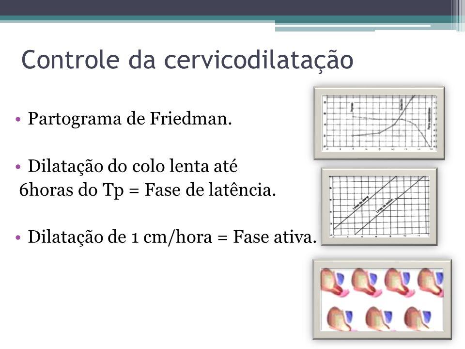 Controle da cervicodilatação Partograma de Friedman. Dilatação do colo lenta até 6horas do Tp = Fase de latência. Dilatação de 1 cm/hora = Fase ativa.