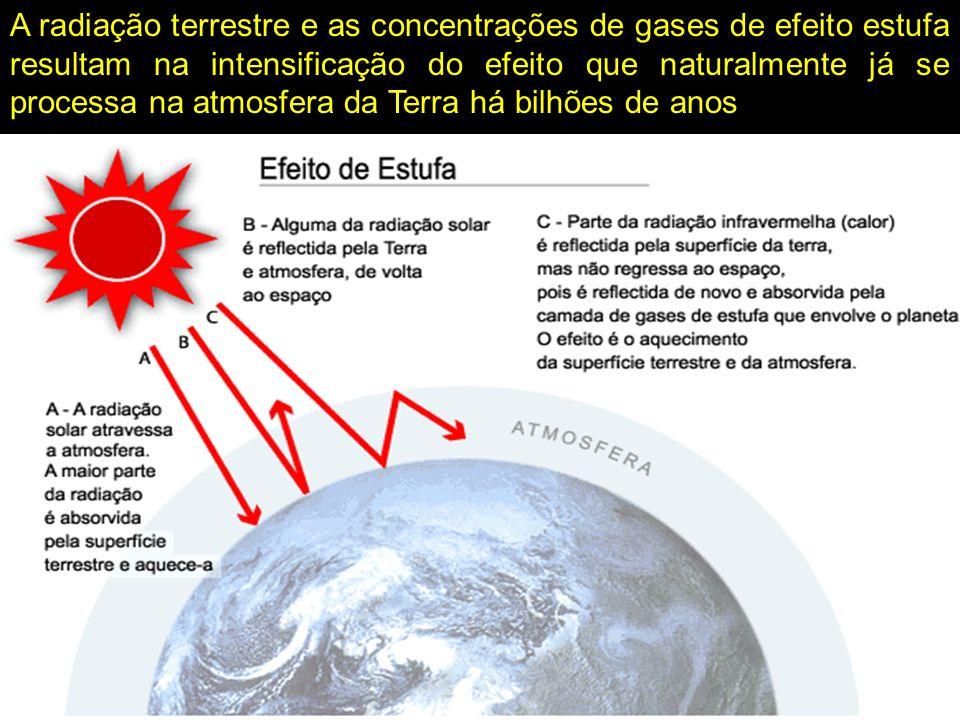 A radiação terrestre e as concentrações de gases de efeito estufa resultam na intensificação do efeito que naturalmente já se processa na atmosfera da