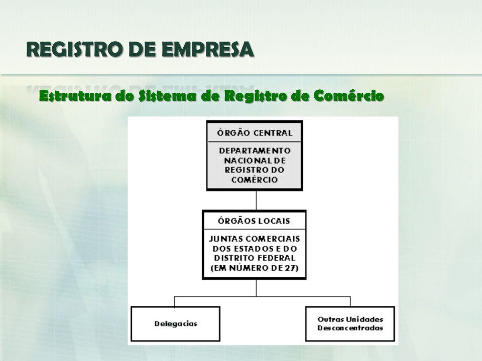 Estrutura do Sistema de Registro de Comércio