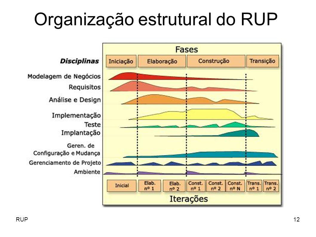 RUP12 Organização estrutural do RUP