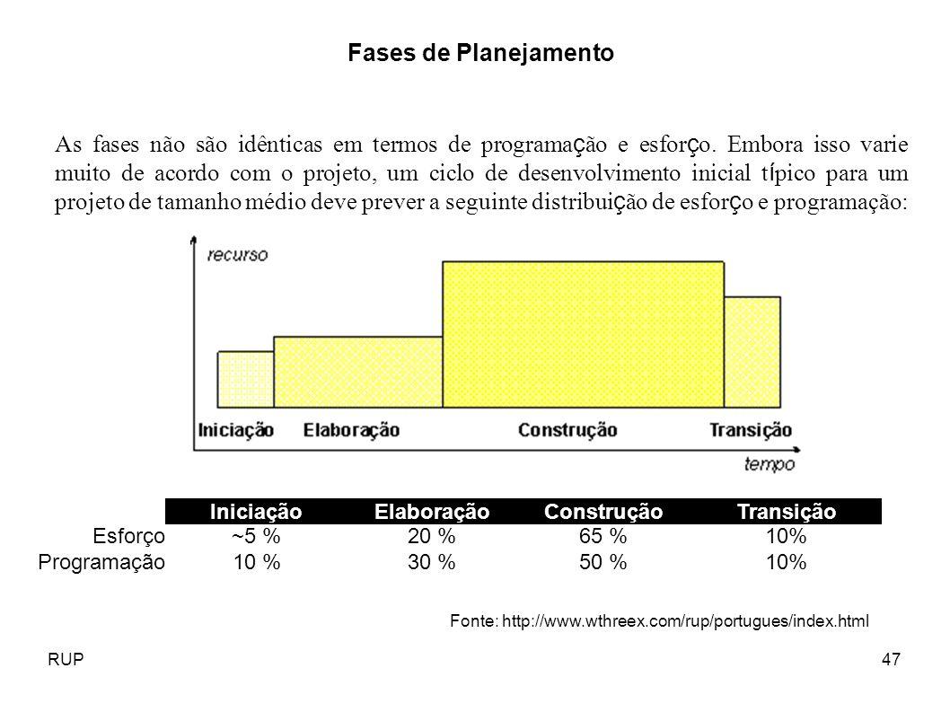 RUP47 IniciaçãoElaboraçãoConstruçãoTransição Esforço~5 %20 %65 %10% Programação10 %30 %50 %10% Fases de Planejamento As fases não são idênticas em ter