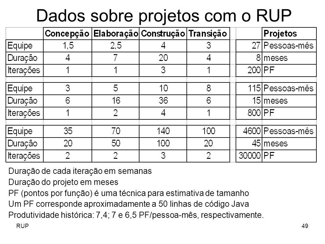 RUP49 Dados sobre projetos com o RUP Duração de cada iteração em semanas Duração do projeto em meses PF (pontos por função) é uma técnica para estimat