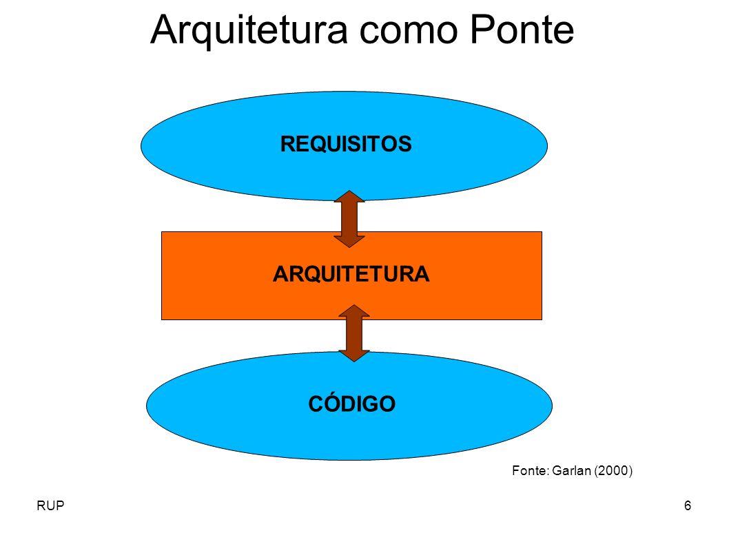 RUP6 Arquitetura como Ponte REQUISITOS CÓDIGO ARQUITETURA Fonte: Garlan (2000)