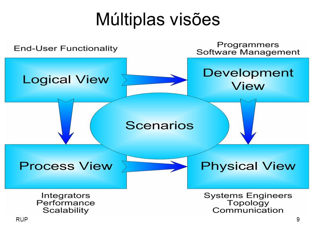 RUP50 Detalhamento das disciplinas Disciplinas técnicas Modelagem de negócio; Requisitos; Análise e desenho; Implementação; Implantação; Teste; Disciplinas de apoio: Gerenciamento de projetos; Gerencia de configuração; Ambiente.