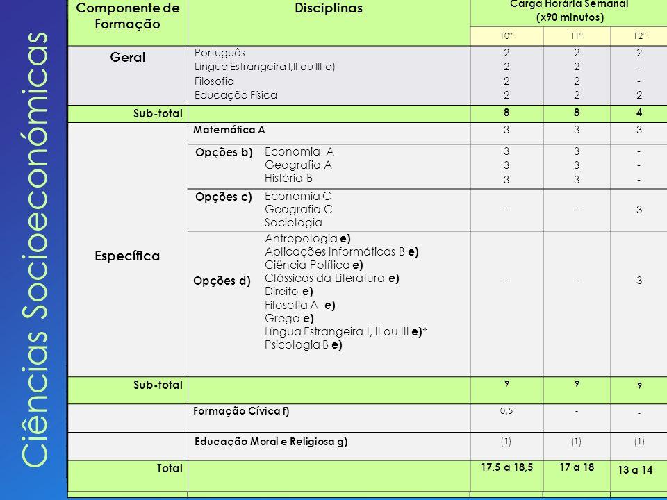 Ciências Socioeconómicas Componente de Formação Disciplinas Carga Horária Semanal (x90 minutos) 10º11º12º Geral Português Língua Estrangeira I,II ou I