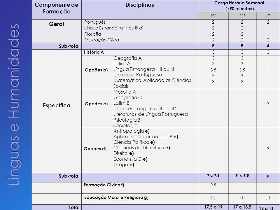 Componente de Formação Disciplinas Carga Horária Semanal (x90 minutos) 10º11º12º Geral Português Língua Estrangeira I,II ou III a) Filosofia Educação