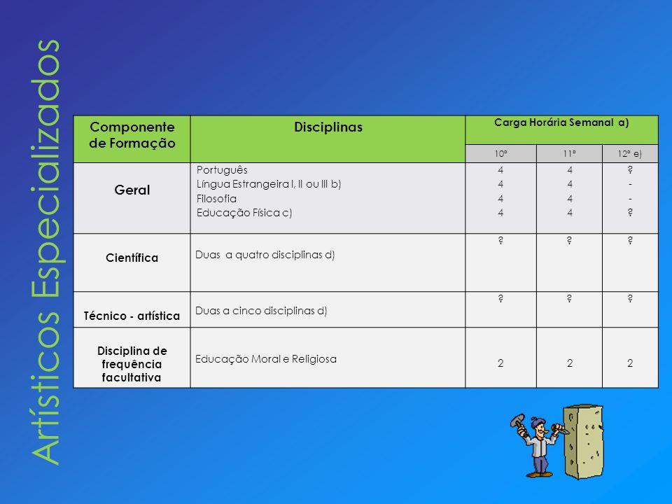 Componente de Formação Disciplinas Carga Horária Semanal a) 10º11º12º e) Geral Português Língua Estrangeira I, II ou III b) Filosofia Educação Física