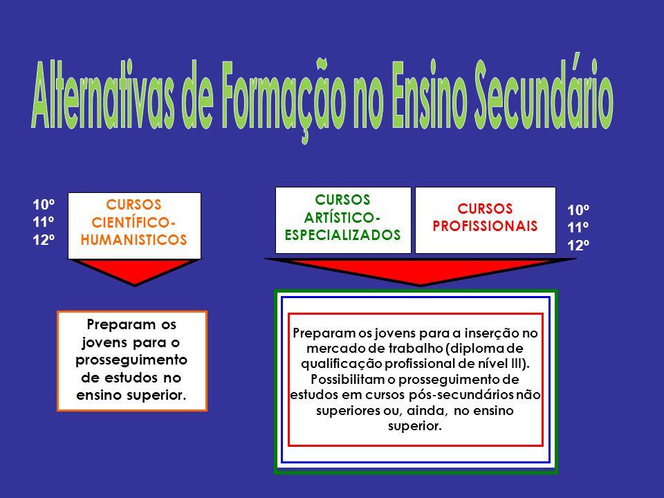 Ensino Superior Mundo do Trabalho CURSOS CIENTÍFICO- HUMANISTICOS CURSOS PROFISSIONAIS CURSOS ARTÍSTICOS ESPECIALIZADOS 10º 11º 12º 10º 11º 12º