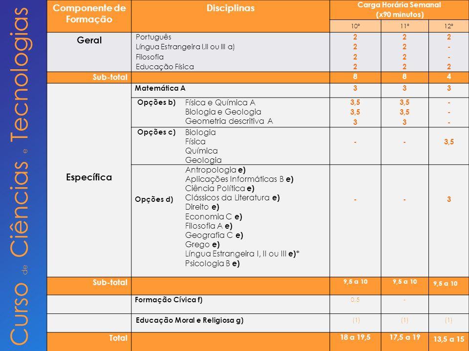 Curso de Ciências e Tecnologias Componente de Formação Disciplinas Carga Horária Semanal (x90 minutos) 10º11º12º Geral Português Língua Estrangeira I,