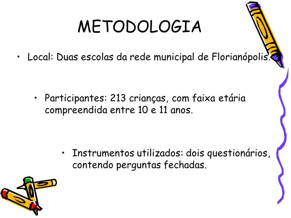 METODOLOGIA Local: Duas escolas da rede municipal de Florianópolis. Participantes: 213 crianças, com faixa etária compreendida entre 10 e 11 anos. Ins