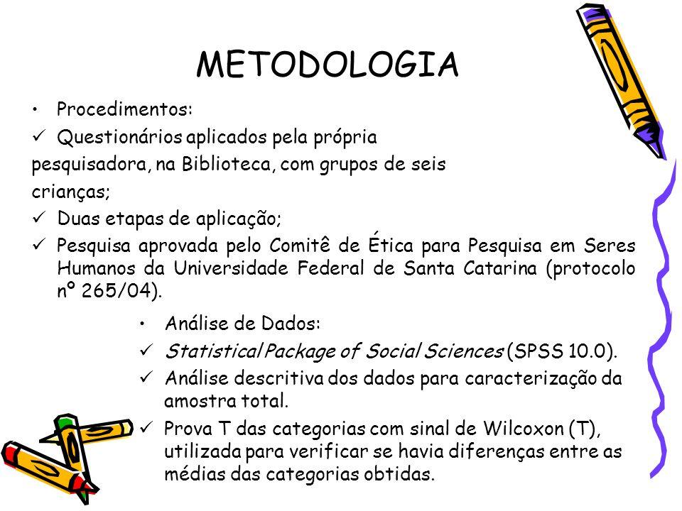 METODOLOGIA Análise de Dados: Statistical Package of Social Sciences (SPSS 10.0). Análise descritiva dos dados para caracterização da amostra total. P