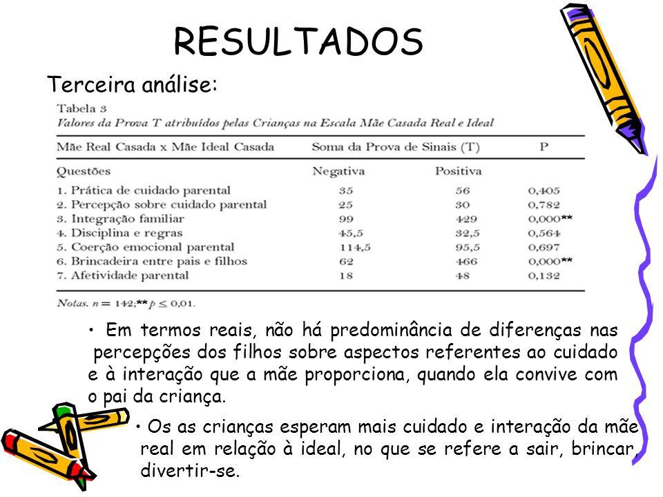 RESULTADOS Terceira análise: Em termos reais, não há predominância de diferenças nas percepções dos filhos sobre aspectos referentes ao cuidado e à in