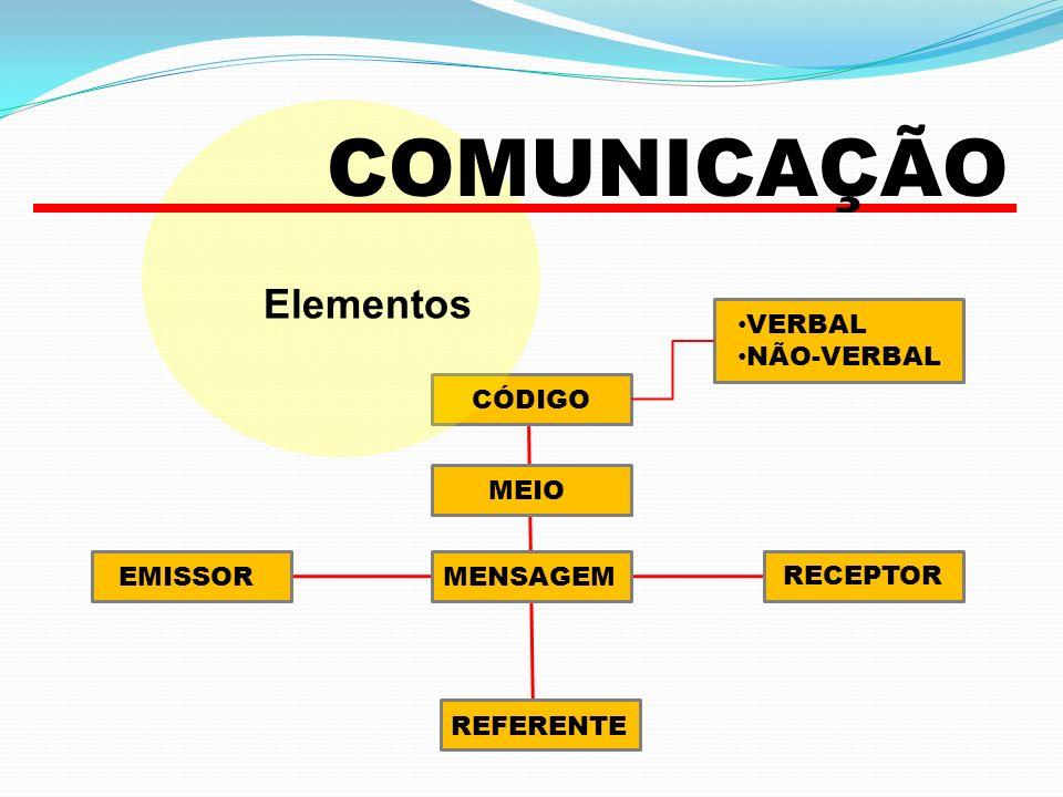 Elementos EMISSOR COMUNICAÇÃO RECEPTOR REFERENTE MENSAGEM MEIO CÓDIGO VERBAL NÃO-VERBAL