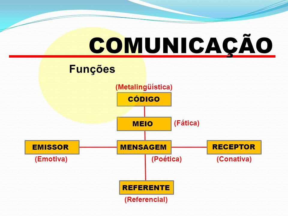 Funções EMISSOR COMUNICAÇÃO RECEPTOR REFERENTE MENSAGEM MEIO CÓDIGO (Referencial) (Conativa) (Metalingüística) (Fática) (Poética)(Emotiva)