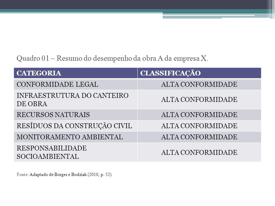Quadro 01 – Resumo do desempenho da obra A da empresa X. CATEGORIACLASSIFICAÇÃO CONFORMIDADE LEGAL ALTA CONFORMIDADE INFRAESTRUTURA DO CANTEIRO DE OBR