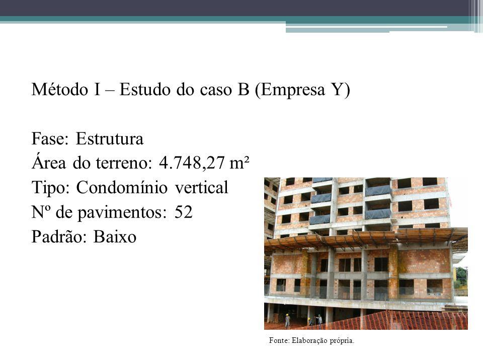 Método I – Estudo do caso B (Empresa Y) Fase: Estrutura Área do terreno: 4.748,27 m² Tipo: Condomínio vertical Nº de pavimentos: 52 Padrão: Baixo Font