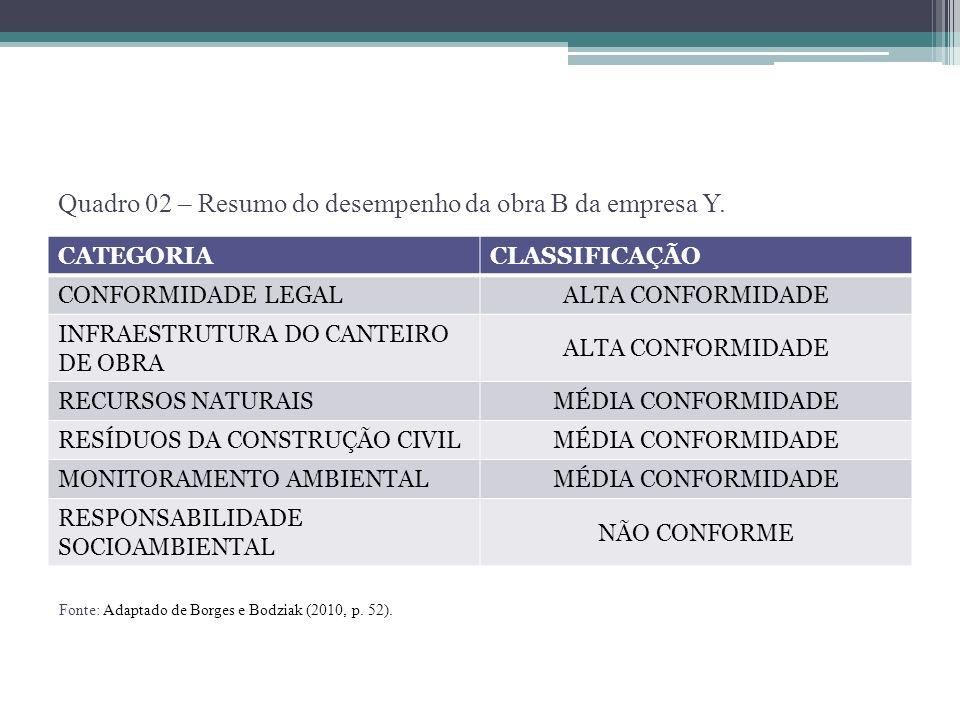 CATEGORIACLASSIFICAÇÃO CONFORMIDADE LEGAL ALTA CONFORMIDADE INFRAESTRUTURA DO CANTEIRO DE OBRA ALTA CONFORMIDADE RECURSOS NATURAIS MÉDIA CONFORMIDADE
