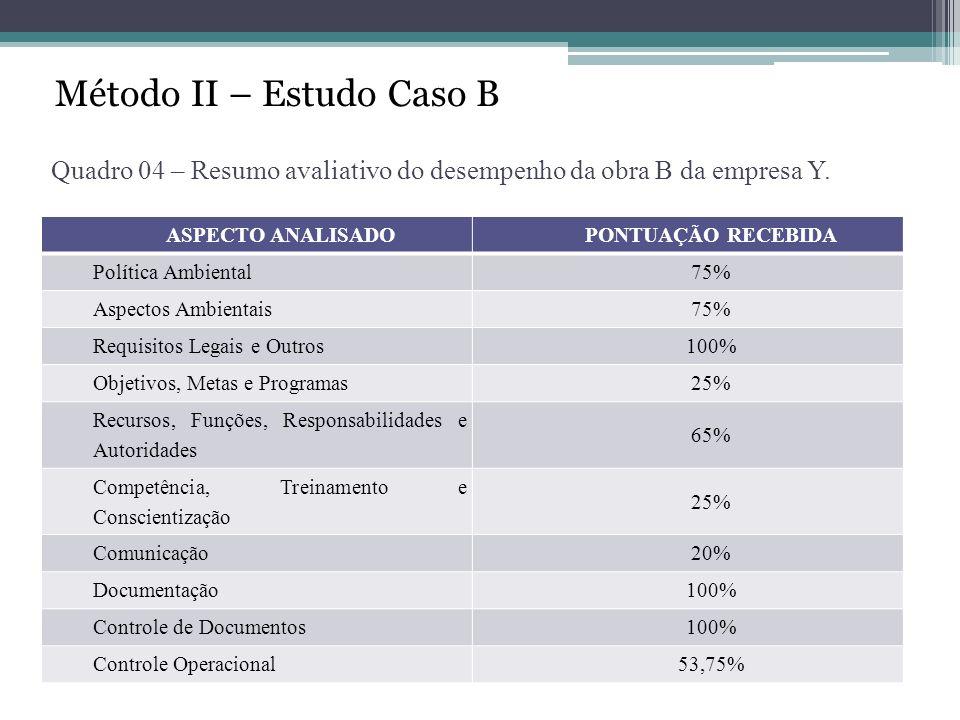 Método II – Estudo Caso B Quadro 04 – Resumo avaliativo do desempenho da obra B da empresa Y. ASPECTO ANALISADOPONTUAÇÃO RECEBIDA Política Ambiental75