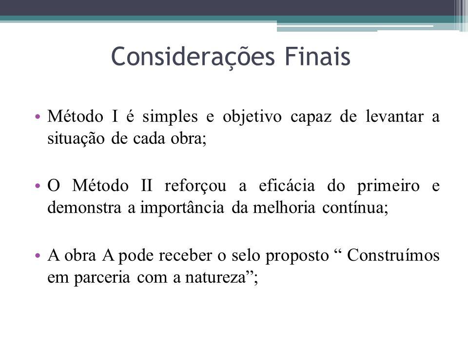 Considerações Finais Método I é simples e objetivo capaz de levantar a situação de cada obra; O Método II reforçou a eficácia do primeiro e demonstra