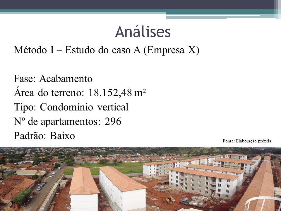 Análises Método I – Estudo do caso A (Empresa X) Fase: Acabamento Área do terreno: 18.152,48 m² Tipo: Condomínio vertical Nº de apartamentos: 296 Padr