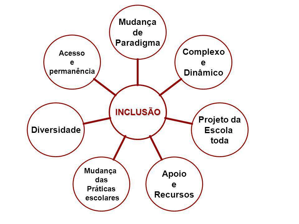 INCLUSÃO Mudança de Paradigma Complexo e Dinâmico Projeto da Escola toda Apoio e Recursos Mudança das Práticas escolares Diversidade Acesso e permanên