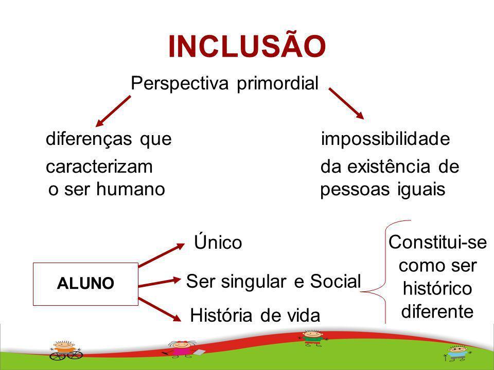 INCLUSÃO Perspectiva primordial diferenças que impossibilidade caracterizam da existência de o ser humano pessoas iguais ALUNO Único Ser singular e So
