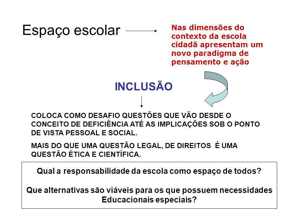 Espaço escolar Nas dimensões do contexto da escola cidadã apresentam um novo paradigma de pensamento e ação INCLUSÃO COLOCA COMO DESAFIO QUESTÕES QUE