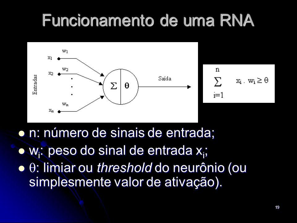 19 Funcionamento de uma RNA n: número de sinais de entrada; n: número de sinais de entrada; w i : peso do sinal de entrada x i ; w i : peso do sinal d