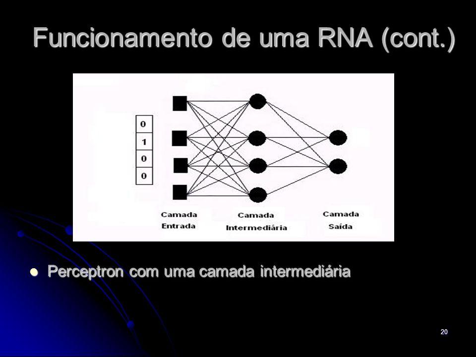 20 Funcionamento de uma RNA (cont.) Perceptron com uma camada intermediária Perceptron com uma camada intermediária
