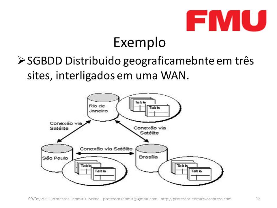 Exemplo SGBDD Distribuido geograficamebnte em três sites, interligados em uma WAN. 09/05/2011 Professor Leomir J. Borba- professor.leomir@gmail.com –h